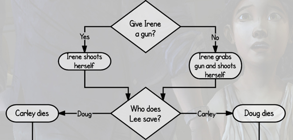 Příklad větvení příběhu ve Walking Dead